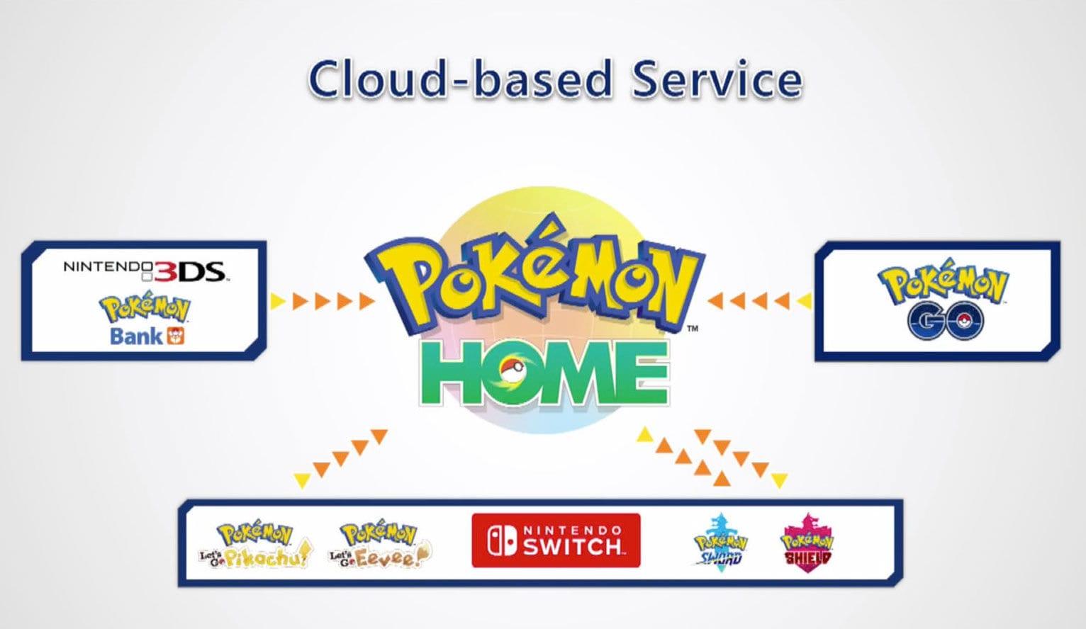 Pokemon hogar explicado