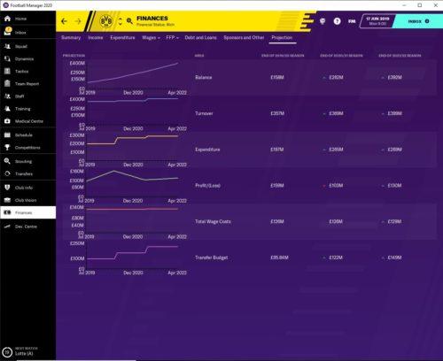 Proyecciones financieras de Dortmund en Football Manager 2020