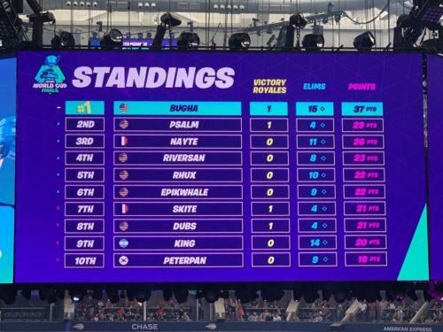Tabla de clasificación de WC Fortnite 2019