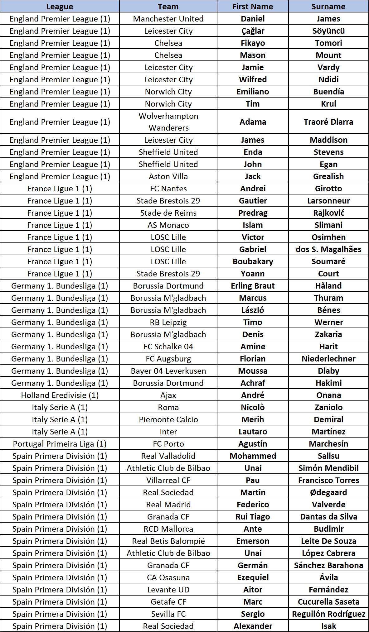 FIFA 20 - actualización de calificaciones - lista completa