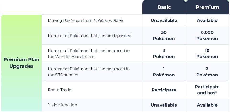 hogar de pokemon, plan básico, plan premium