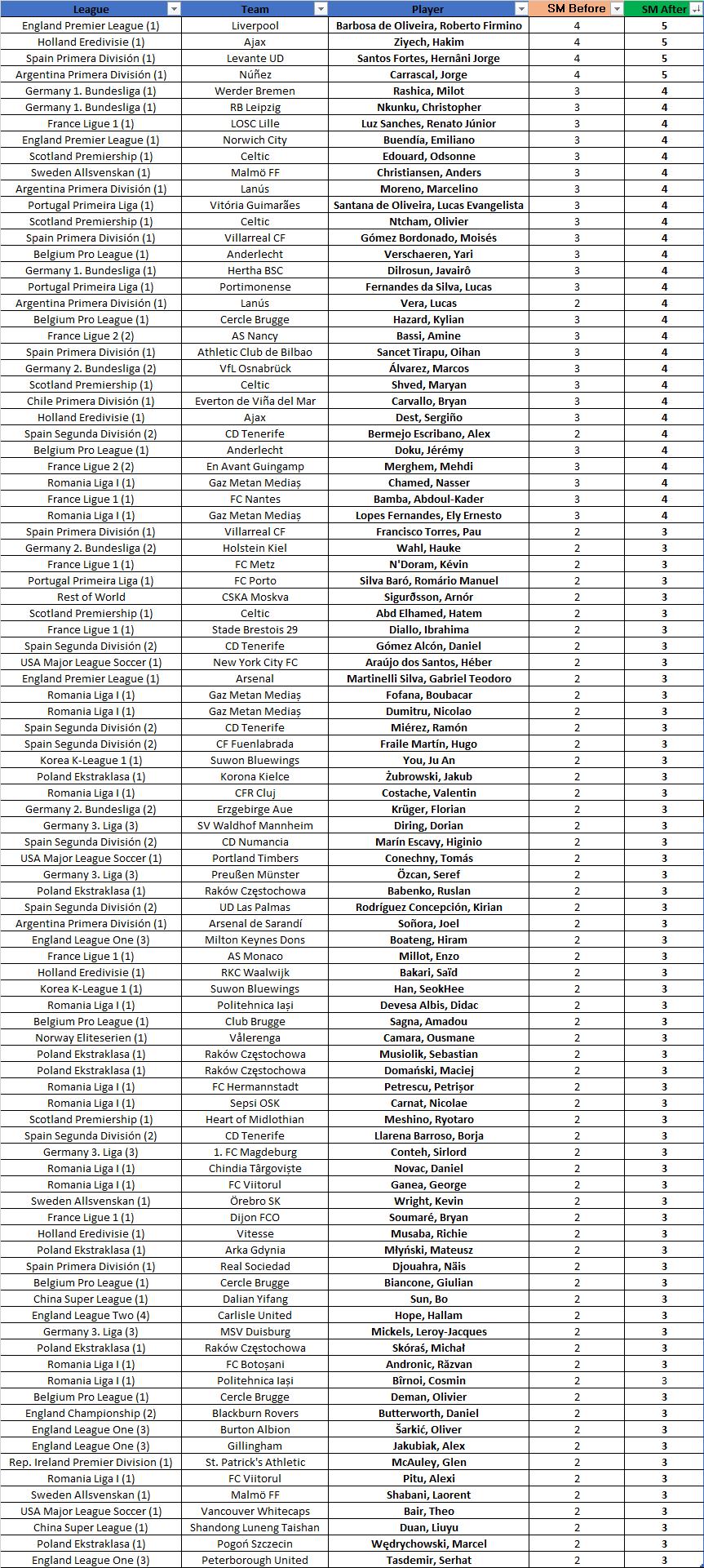 FIFA 20 - Lista de actualización de movimiento de habilidad