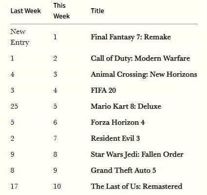 Final Fantasy VII Remake Reino Unido