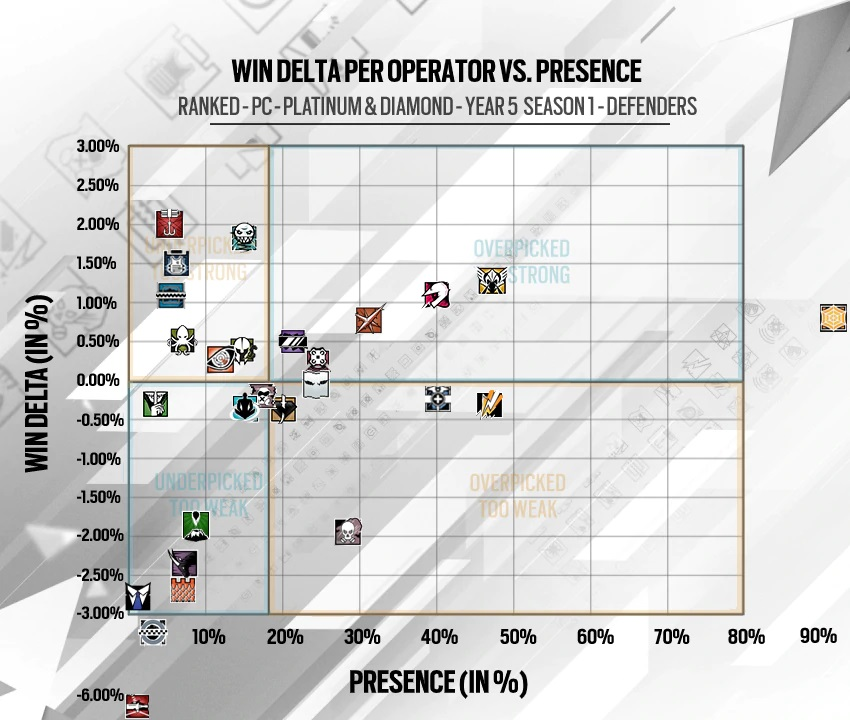 Rainbow Six Siege Year 5 Season 1 Defender Statistics