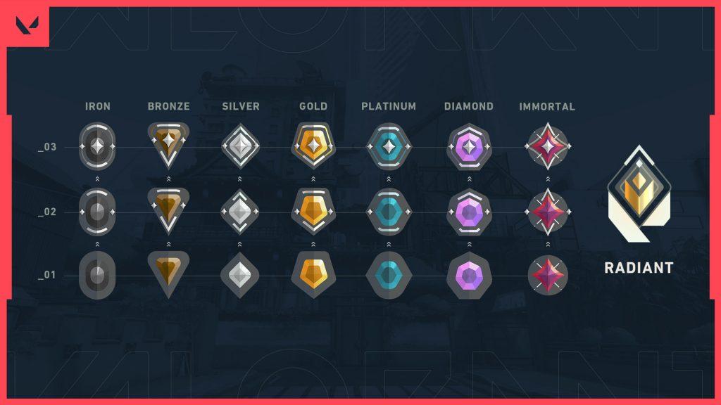iconos clasificados valorant