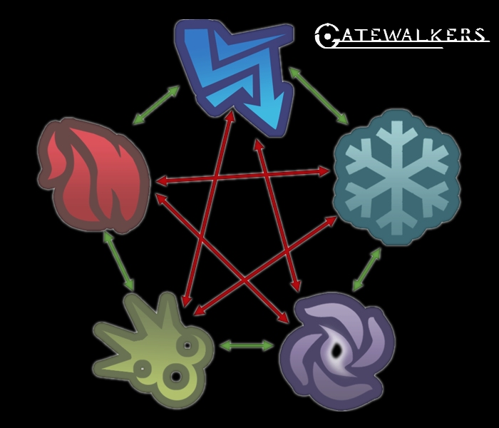 Elementos Gatewalkers y COmbos