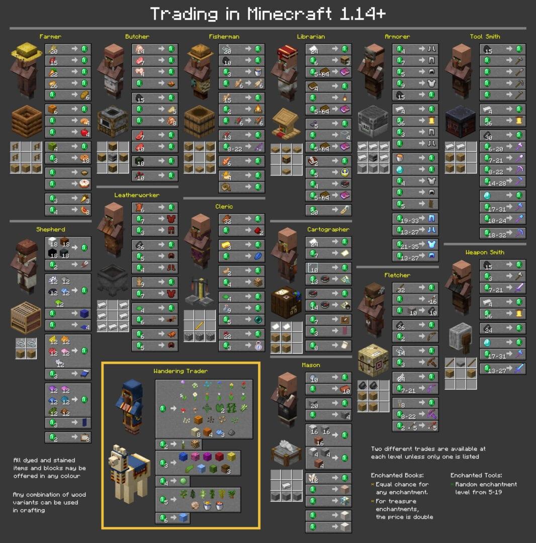 comercio de aldeanos de minecraft