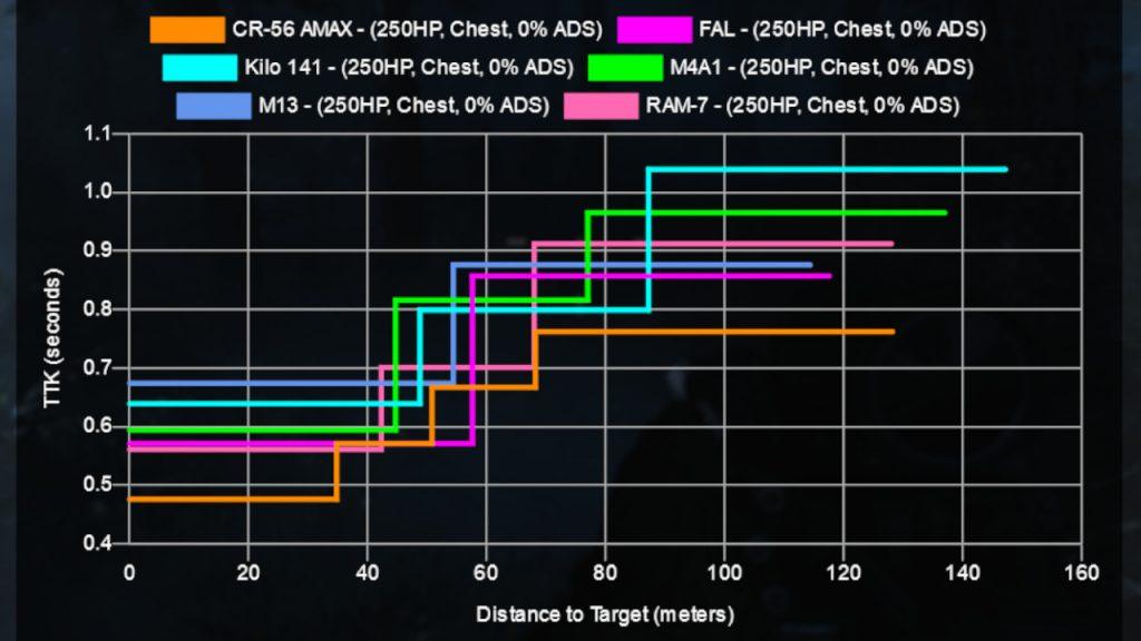Comparación de rifle de asalto de zona de guerra de bacalao ram-7