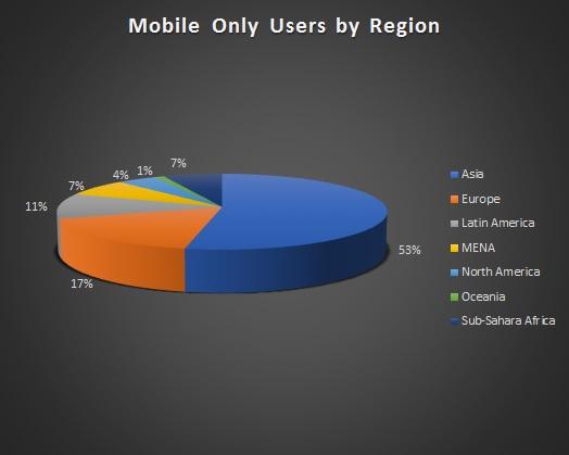 distribución regional mundial para jugadores