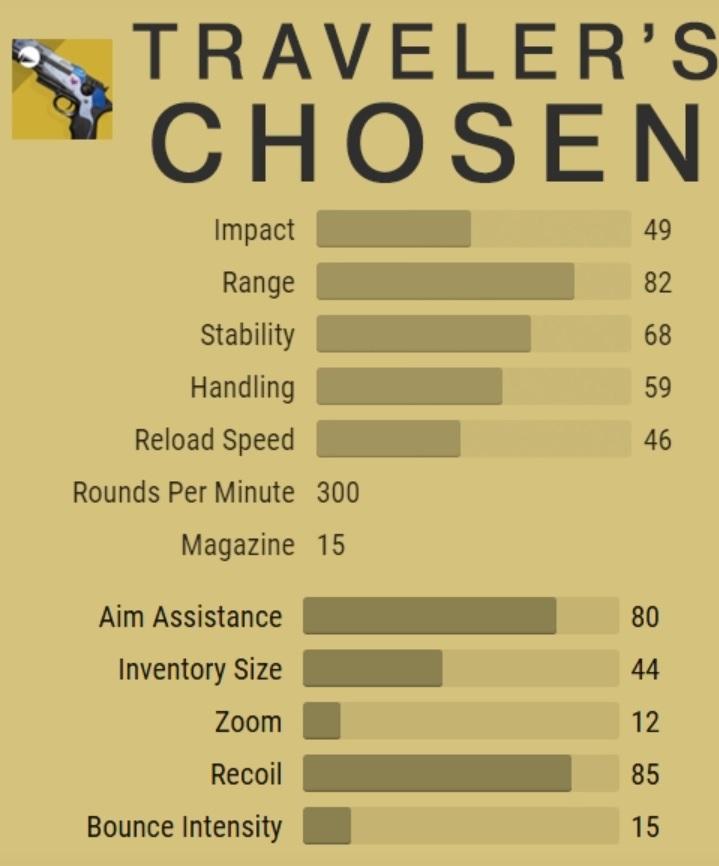 Estadísticas de pistolas exóticas de Travalers elegidos Fallout Destiny 2