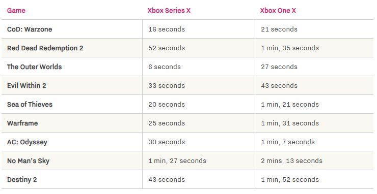 Tiempos de carga de Xbox Series X