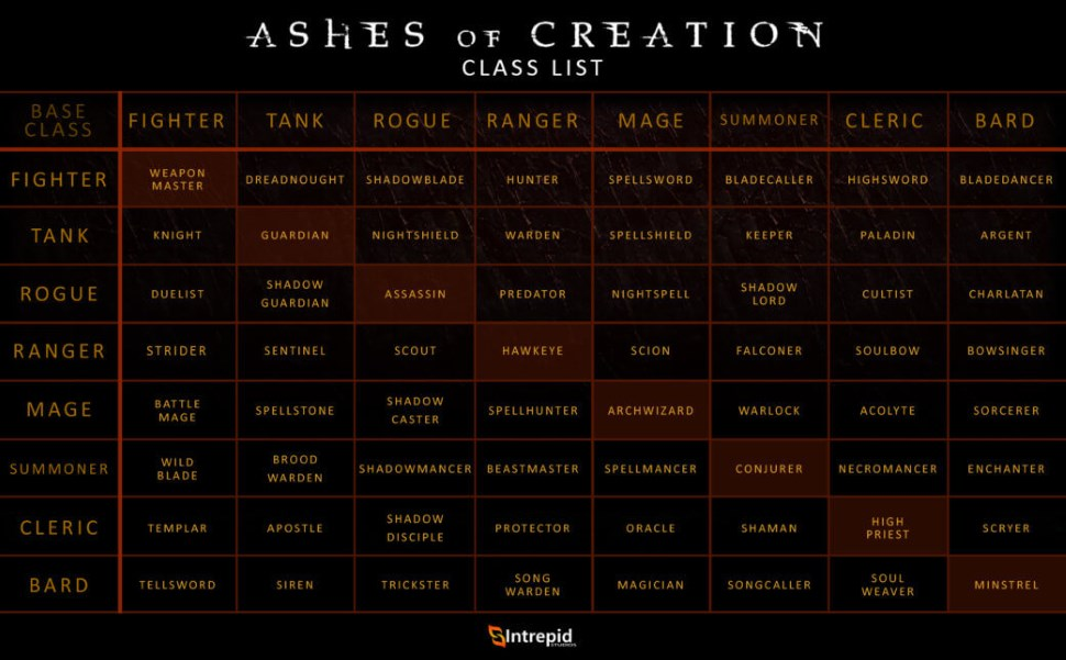 Clases de Cenizas de la Creación