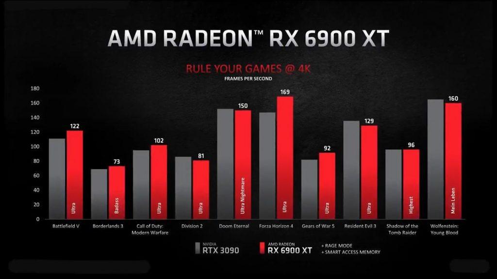 Amd RX 6900 XT frente a RTX 3090