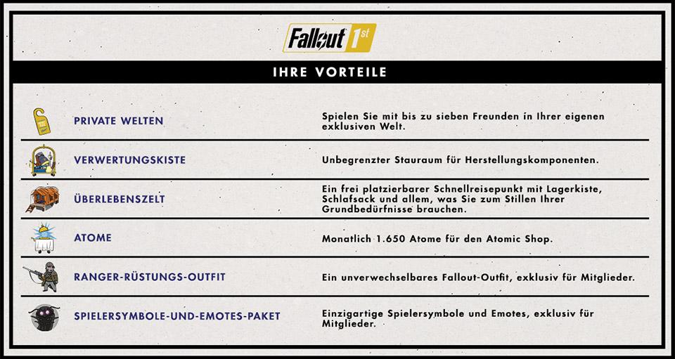 Beneficios de Fallout 76 Fallout 1st