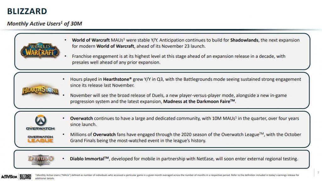 """blizzard-q3-2020-bericht """"class ="""" wp-image-610730 """"srcset ="""" http://dlprivateserver.com/wp-content/uploads/2020/10/Blizzard-dice-WoW-lo-esta-haciendo-mejor-de-lo-que.jpg 1024w , https://images.mein-mmo.de/medien/2020/10/blizzard-q3-2020-bericht-300x169.jpg 300w, https://images.mein-mmo.de/medien/2020/10/ blizzard-q3-2020-bericht-150x84.jpg 150w, https://images.mein-mmo.de/medien/2020/10/blizzard-q3-2020-bericht-768x432.jpg 768w, https: // imágenes. mein-mmo.de/medien/2020/10/blizzard-q3-2020-bericht-780x438.jpg 780w, https://images.mein-mmo.de/medien/2020/10/blizzard-q3-2020-bericht .jpg 1275w """"tamaños ="""" (ancho máximo: 1024px) 100vw, 1024px """"> Los hechos esenciales sobre la serie de juegos 4 Blizzard de Blizzard.     <h2>Más preventas de Shadowlands que cualquier expansión anterior</h2> <p><strong>Así es como se ve en WoW:</strong> Blizzard ha calculado un total de 30 millones de usuarios activos mensuales en el tercer trimestre. Un usuario activo es cualquier persona que inicia sesión en cualquier juego de Blizzard al menos una vez al mes.</p> <p>World of Warcraft debería tener los mismos números en 2020 que en 2019. El juego """"se mantuvo estable"""". Esto es sorprendente porque la exageración que rodea a WoW Classic fue genial en 2019. Si el número de jugadores se ha mantenido estable de 2019 a 2020, entonces será un gran éxito para Blizzard, porque pudieron usar la exageración a corto plazo para el éxito a largo plazo.</p> <p>También dice: La """"preocupación por la serie de juegos"""" estaba en el nivel más alto antes de que apareciera una expansión en los últimos 10 años. Shadowlands ha tenido más preventas que cualquier otra expansión.</p> <p>Aparentemente, Shadowlands va muy bien. Eso parece ser algo que muchos esperan con ansias. Por lo general, la actividad en WoW se encuentra en un punto bajo antes de una expansión. En 2020, sin embargo, este mínimo es particularmente alto:</p> <ul> <li>Eso podría deberse a que WoW Shadowlands es tan popular con una historia que t"""