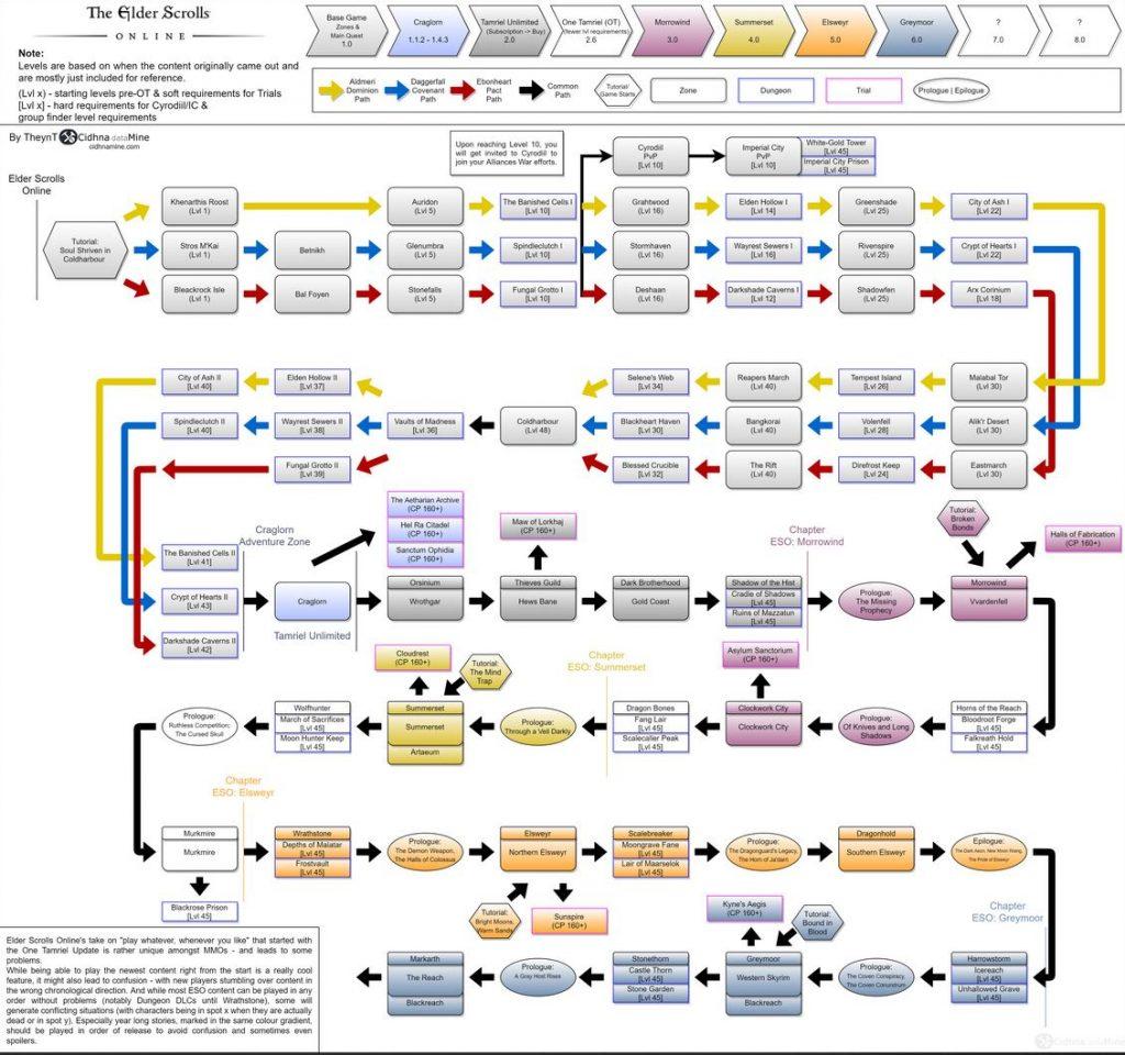 """eso-flowchart-01 """"class ="""" wp-image-580311 """"srcset ="""" http://dlprivateserver.com/wp-content/uploads/2020/10/Como-jugar-ESO-quotcorrectamentequot-el-orden-optimo-para-los-17.jpg 1024w, https: / /images.mein-mmo.de/medien/2020/10/eso-flowchart-01-300x281.jpg 300w, https://images.mein-mmo.de/medien/2020/10/eso-flowchart-01- 150x141.jpg 150w, https://images.mein-mmo.de/medien/2020/10/eso-flowchart-01-768x720.jpg 768w, https://images.mein-mmo.de/medien/2020/ 10 / eso-flowchart-01.jpg 1130w """"tamaños ="""" (ancho máximo: 1024px) 100vw, 1024px """"> Este gráfico muestra exactamente cuándo debería jugar a qué. Fuente: reddit     <p>En los siguientes párrafos le presentaremos el camino óptimo a través de la historia de ESO en detalle.</p> <h3 id="""