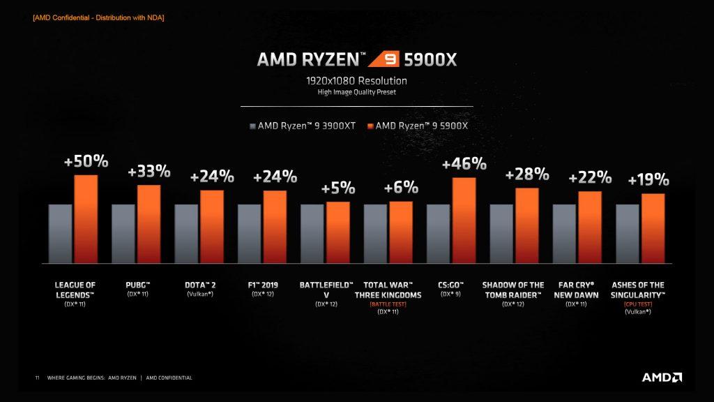 Comparativas de AMD Ryzen 5000 vs Ryzen 3000