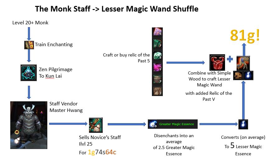 Vendedor de WoW Flipping Monk