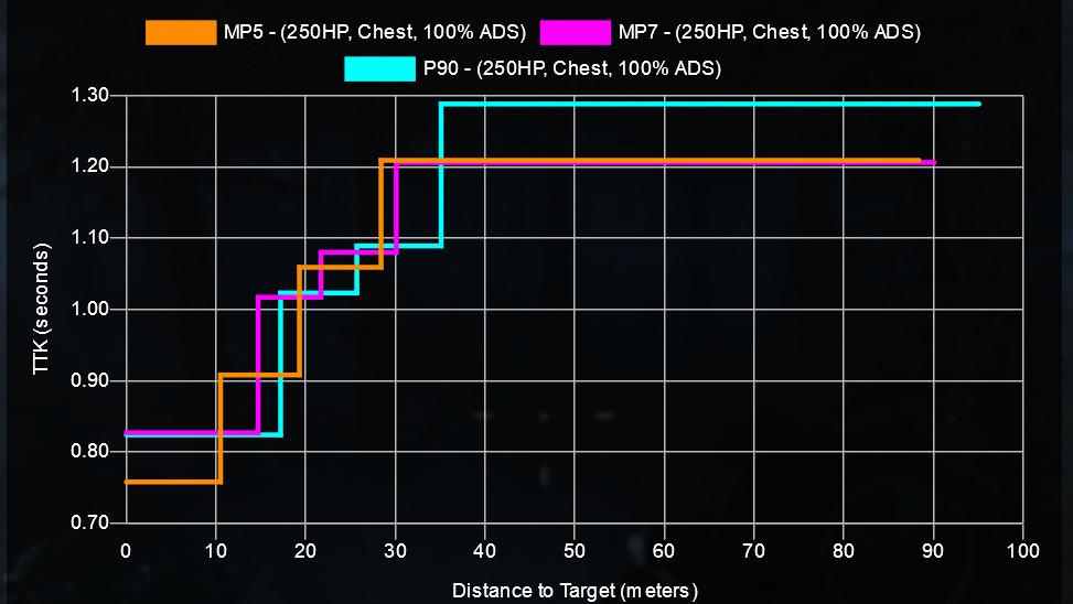 cod warzone armas mp comparación mp5 mp7 p90 rango ttk con configuraciones