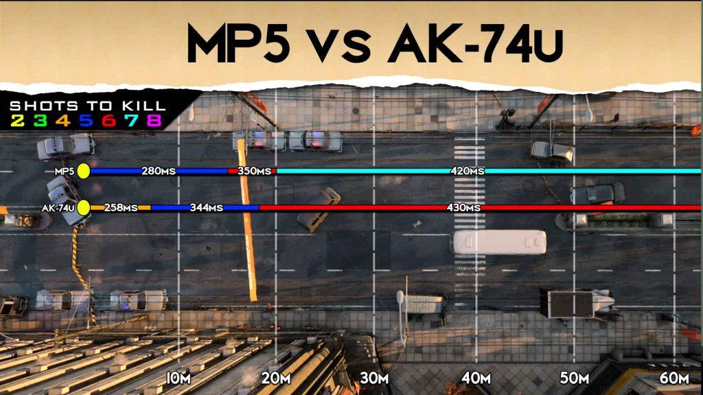 bacalao frío era rango de comparación de armas mp5 ak-74u
