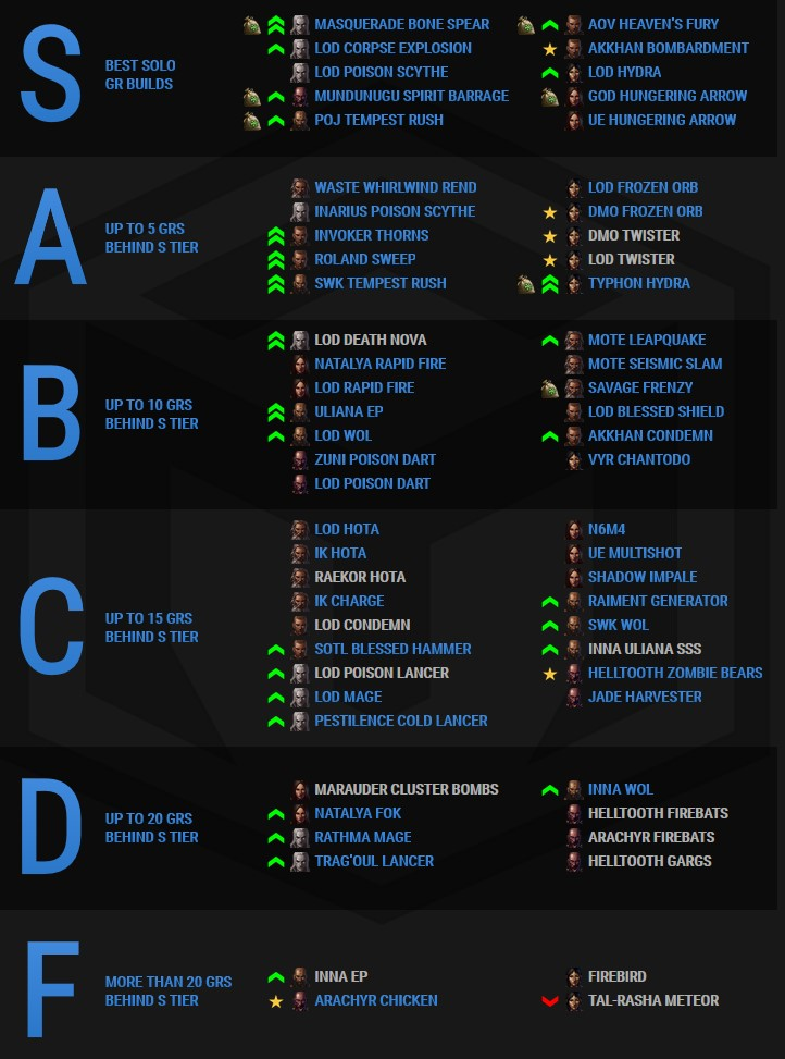Lista de niveles de Diablo 3 Temporada 22 Rhykker
