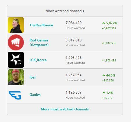 Números de Knossi Twitch