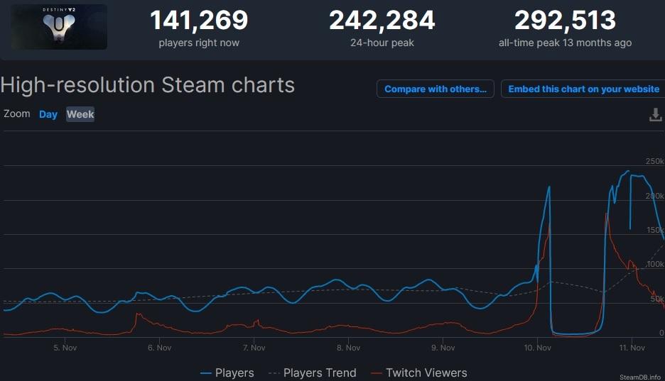 Steam Numbers Destiny 2 Beyond Light Lanzamiento