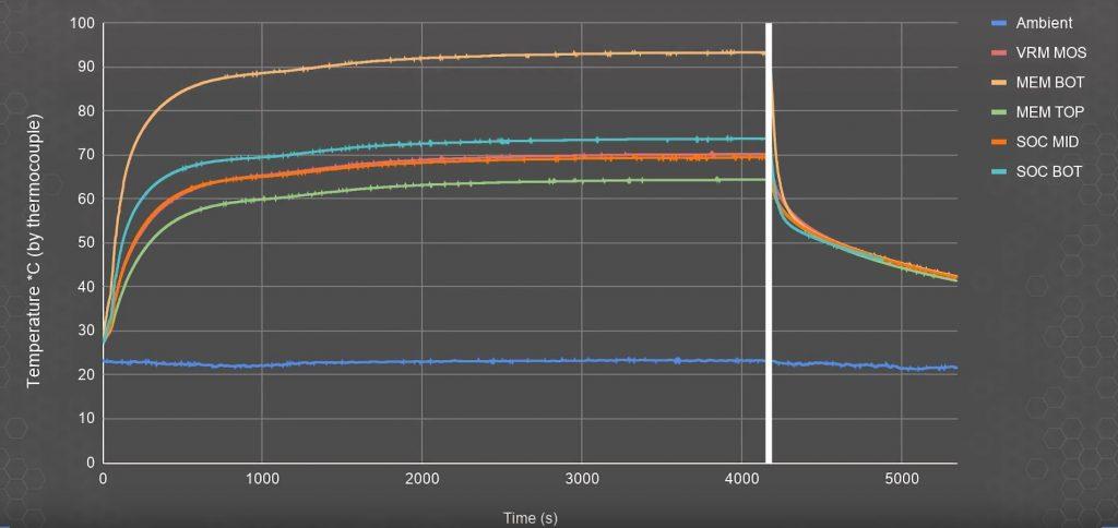 Curva de temperatura PS5 Gamers Nexus