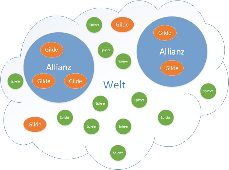 Sistema de alianza GW2