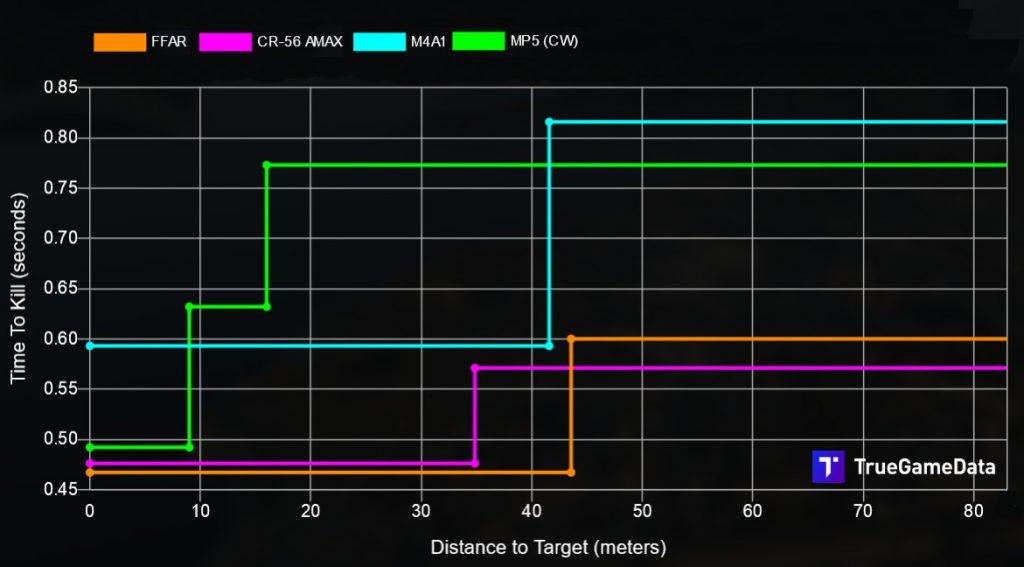 comparación de armas de zona de guerra de bacalao configuración de ffar cr-56 amax m4a1 mp4 cw