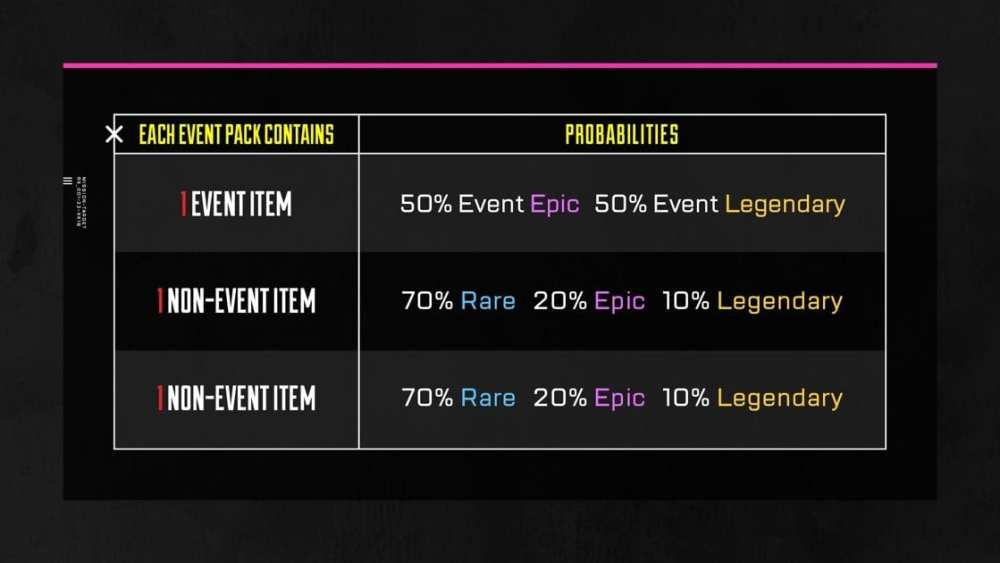 Apex Legends Fight Night Pack Tasa de caída