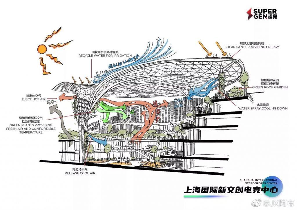 Concepto Esport Arena SuperGen