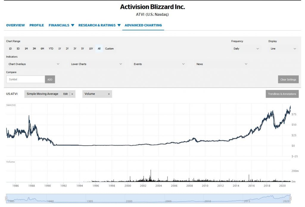 Activision Blizzard comparte Wall Street Journal