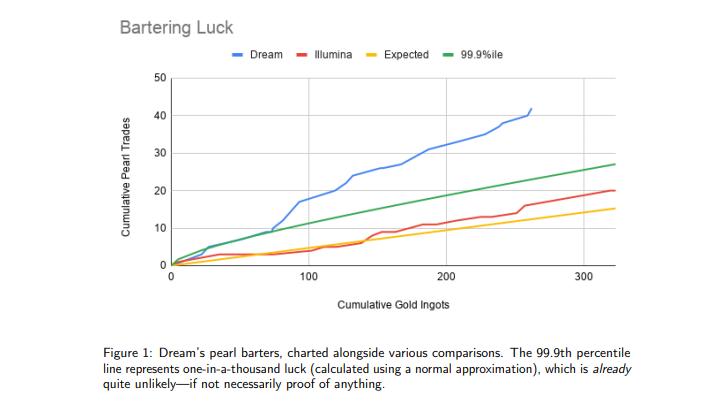 Minecraft Speedrun suerte