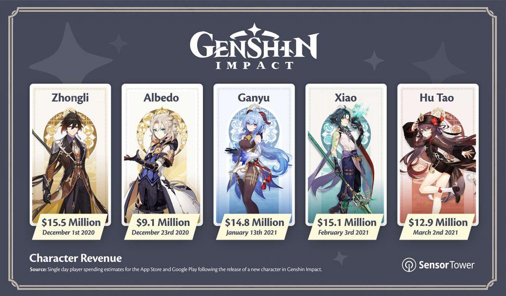 """Genshin-Impact-Characters """"class ="""" wp-image-662424 """"srcset ="""" http://dlprivateserver.com/wp-content/uploads/2021/03/1616694779_578_Si-Genshin-Impact-trae-un-nuevo-heroe-ganaran-12.jpg 1024w, https: / /images.mein-mmo.de/medien/2021/03/Genshin-Impact-Charaktere-300x176.jpg 300w, https://images.mein-mmo.de/medien/2021/03/Genshin-Impact-Charaktere- 150x88.jpg 150w, https://images.mein-mmo.de/medien/2021/03/Genshin-Impact-Charaktere-768x450.jpg 768w, https://images.mein-mmo.de/medien/2021/ 03 / Genshin-Impact-Characters.jpg 1450w """"tamaños ="""" (ancho máximo: 1024px) 100vw, 1024px """">  <p>Mientras que en un día normal """"sólo"""" se toman alrededor de $ 5,8 millones, los nuevos campeones hacen que la caja registradora suene mucho.</p> <p><strong>¿De dónde vienen estos números? </strong>Los valores de Sensor Tower se relacionan con estimaciones de su algoritmo, lo que los juegos implementan en la App Store y en las tiendas Google Play. Entonces los números no son oficiales.</p> <p>Si considera que Genshin Impact también apareció en PS4 y PC y también tuvo éxito allí, los ingresos reales de Genshin Impact deberían ser mucho más altos.</p> <p>Genshin Impact utiliza un controvertido """"sistema gacha"""" para ganar tanto dinero. Un YouTuber señala los peligros de este sistema de juego</p> <p>YouTuber está invirtiendo mucho dinero en Genshin Impact para que puedas ver lo estúpido que es eso</p> <!-- AI CONTENT END 1 -->   </div><!-- .entry-content /-->  <div id="""