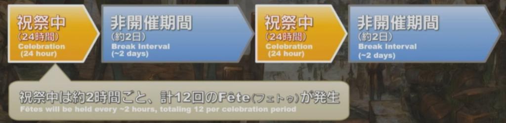 calendario de celebración ffxiv ishgard