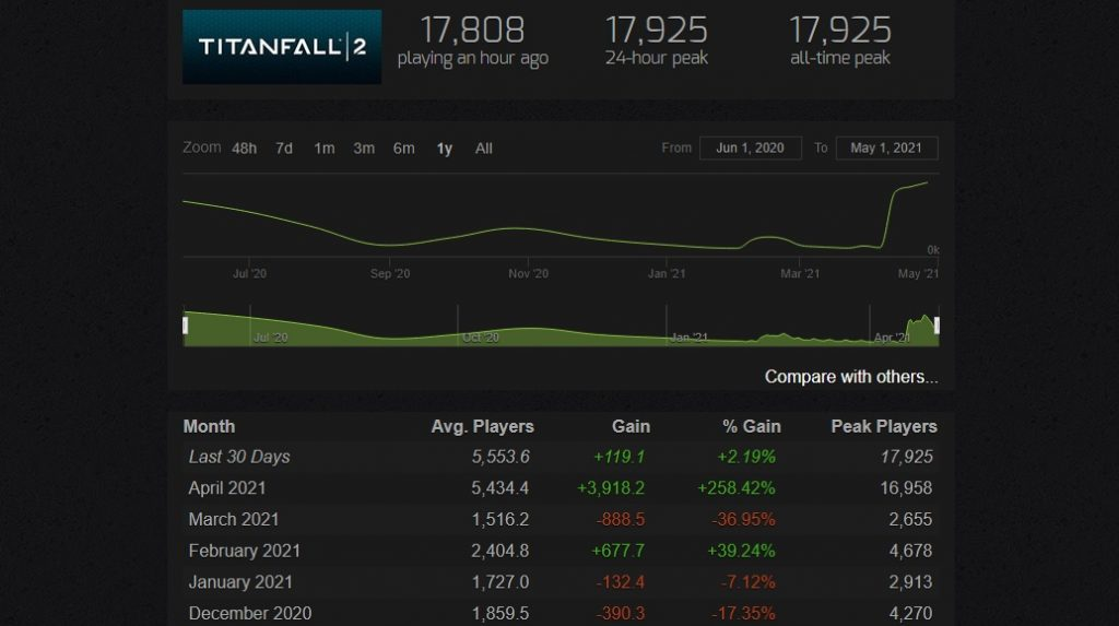 Titanfall 2 Steamcharts