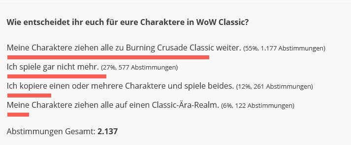 Resultados de la encuesta de WoW Classic BC