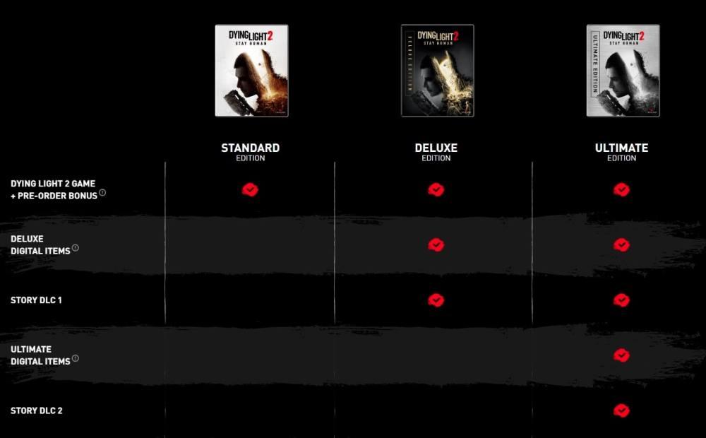 Tabla comparativa de la edición digital de Dying Light