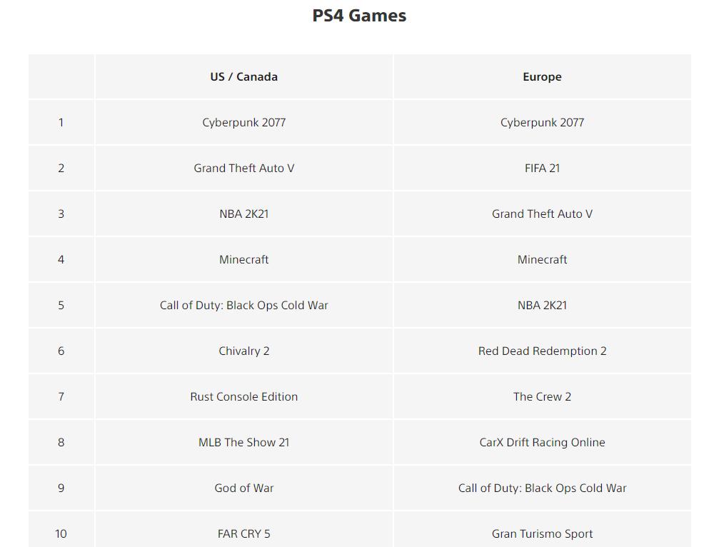 """Juegos más exitosos de PS4 """"class ="""" wp-image-697852 """"srcset ="""" https://images.mein-mmo.de/medien/2021/07/PS4-erglichste-Spiele.png 1000w, https: // images .mein-mmo.de / medien / 2021/07 / PS4-Successful-Games-300x230.png 300w, https://images.mein-mmo.de/medien/2021/07/PS4-erfaltreichste-Spiele-150x115 . png 150w, https://images.mein-mmo.de/medien/2021/07/PS4-erfaltreichste-Spiele-768x588.png 768w """"tamaños ="""" (ancho máximo: 1000px) 100vw, 1000px """"> Cyberpunk domina la Lista de los juegos más descargados en junio de 2021.     <p><strong>¿Es vergonzoso para Sony?</strong> Bueno, normalmente esperarías que Sony anunciara """"el juego más grande de 2020 finalmente llegará a PS4"""", pero Sony ha guardado total silencio sobre el regreso de Cyberpunk 2077 a la PS Store:</p> <ul> <li>No hay una referencia importante al juego en la página de la tienda. El regreso está completamente oculto en las noticias. </li> <li>Incluso como líder del """"artículo más descargado"""", uno preferiría usar el juego de PS5 más exitoso, Ratchet & Clank, que Cyberpunk 2077, que solo se menciona en una cláusula subordinada.</li> <li>  En la lista de los """"juegos más descargados"""", Sony actualmente coloca al juego en el puesto 13, detrás de Star Wars: Jedi Fallen Order o FIFA 21.</li> <li>  En """"New Games"""" está completamente ausente.</li> </ul> <p>300 personas siguen trabajando en Cyberpunk 2077, pero ¿qué pasa con el modo multijugador?    </p> <p>Incluso el anuncio de que Cyberpunk 2077 volverá a la tienda no fue realmente anunciado por Sony, pero los periodistas descubrieron evidencia de esto, preguntaron a Sony y luego recibieron la confirmación de que Cyberpunk 2077 volverá.</p> <p>En general, parece que Sony quiere llevar la mayor distancia posible entre Cyberpunk 2077 y él mismo.</p> <p>No parecen orgullosos de su mayor éxito en junio de 2021.</p> <p>    <img loading="""