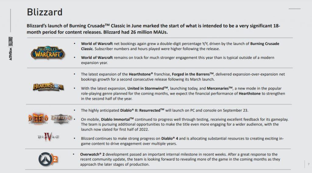 """blizzard-q2-2021 """"class ="""" wp-image-707830 """"srcset ="""" http://dlprivateserver.com/wp-content/uploads/2021/08/Blizzard-dice-Diablo-4-sera-un-juego-durante-varios-anos.jpg 1024w, https: / /images.mein-mmo.de/medien/2021/08/blizzard-q2-2021-300x167.jpg 300w, https://images.mein-mmo.de/medien/2021/08/blizzard-q2-2021- 150x83.jpg 150w, https://images.mein-mmo.de/medien/2021/08/blizzard-q2-2021-768x427.jpg 768w, https://images.mein-mmo.de/medien/2021/ 08 / blizzard-q2-2021.jpg 1273w """"size ="""" (max-width: 1024px) 100vw, 1024px """"> La presentación de Blizzard sobre las cifras comerciales del segundo trimestre de 2021.     <h2>Las ventas de Blizzard están cayendo – Overwatch League es un problema</h2> <p><strong>Eso no encaja en la imagen rosada: </strong>Aunque supuestamente todo va muy bien en Blizzard, han perdido 6 millones de jugadores en comparación con el segundo trimestre de 2020: el número de usuarios activos mensuales se redujo de 32 millones (Q2 / 2020) a 26 millones de usuarios (Q2 / 2021).</p> <p>Las cifras reales de ventas también han caído. Aunque las ventas en WoW han crecido en un porcentaje de dos dígitos, las cifras de ventas en Hearthstone y la liga Overwatch han caído.</p> <p>Además, Blizzard ha invertido dinero en el desarrollo de una """"amplia gama de productos"""" y marketing para Burning Crusade Classic.</p> <h2>¿Cuándo llegarán Diablo 4 y Overwatch 2? Nota sobre la fecha de lanzamiento</h2> <p><strong>Esta es la referencia a la fecha de lanzamiento de Overwatch 2 y Diablo 4:</strong> Durante la presentación, Blizzard enfatizó: Tienes un período de lanzamientos de """"18 meses significativos"""" en la casa.</p> <p>Eso podría significar que Overwatch 2 y Diablo 4 se lanzarán a más tardar en febrero de 2023. Entonces se acabarían los 18 meses. Diablo 4 y Overwatch 2 seguramente serán los lanzamientos más importantes para Blizzard en los próximos años.</p> <p>Tradicionalmente, las ventanas de lanzamiento de estos títulos de gran éxito son de septiembre a noviembre de"""