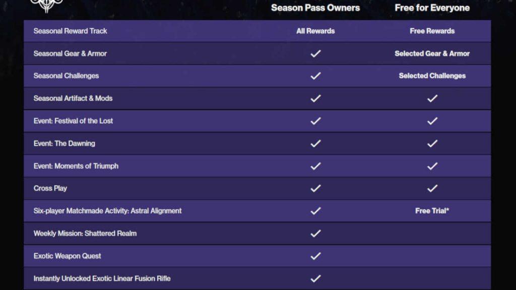 Destino 2 temporada 15 resumen de recompensas