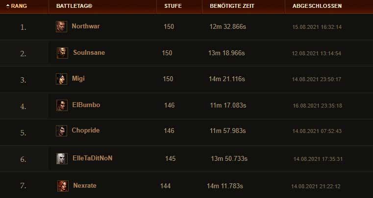 """Diablo-3-Ranking list-18-August """"class ="""" wp-image-711926 """"srcset ="""" https://images.mein-mmo.de/medien/2021/08/Diablo-3-Rangliste-18-August . jpg 761w, https://images.mein-mmo.de/medien/2021/08/Diablo-3-Rangliste-18-August-300x160.jpg 300w, https://images.mein-mmo.de/medien / 2021/08 / Diablo-3-Rangliste-18-August-150x80.jpg 150w """"tamaños ="""" (ancho máximo: 761px) 100vw, 761px """">      <p><strong>¿Qué construcciones se están reproduciendo?</strong> En la lista, hemos vinculado el perfil de héroe con el que se estableció el récord para usted. No se garantiza si las compilaciones que se usaron para establecer los tiempos todavía están allí. Con un vistazo al perfil del héroe, obtienes una idea de las habilidades y elementos con los que están equipados los personajes actualmente.</p> <p><strong>¿Cómo encaja eso con la Lista de niveles?</strong> Muy bien, porque en la lista de niveles de la temporada 24 de Diablo 3 todas las clases tienen al menos una construcción que se coloca en el nivel S. En consecuencia, todavía hay suficiente potencial para romper el hito GR 150 en los lugares 4 a 7. Y luego se trata de quién obtiene el mejor momento.</p> <p>Sobre todo, esperamos que el bárbaro gestione fácilmente el nivel 150 con la construcción WW. Porque eso ya se ha logrado en el pasado.</p> <p>       <iframe src="""