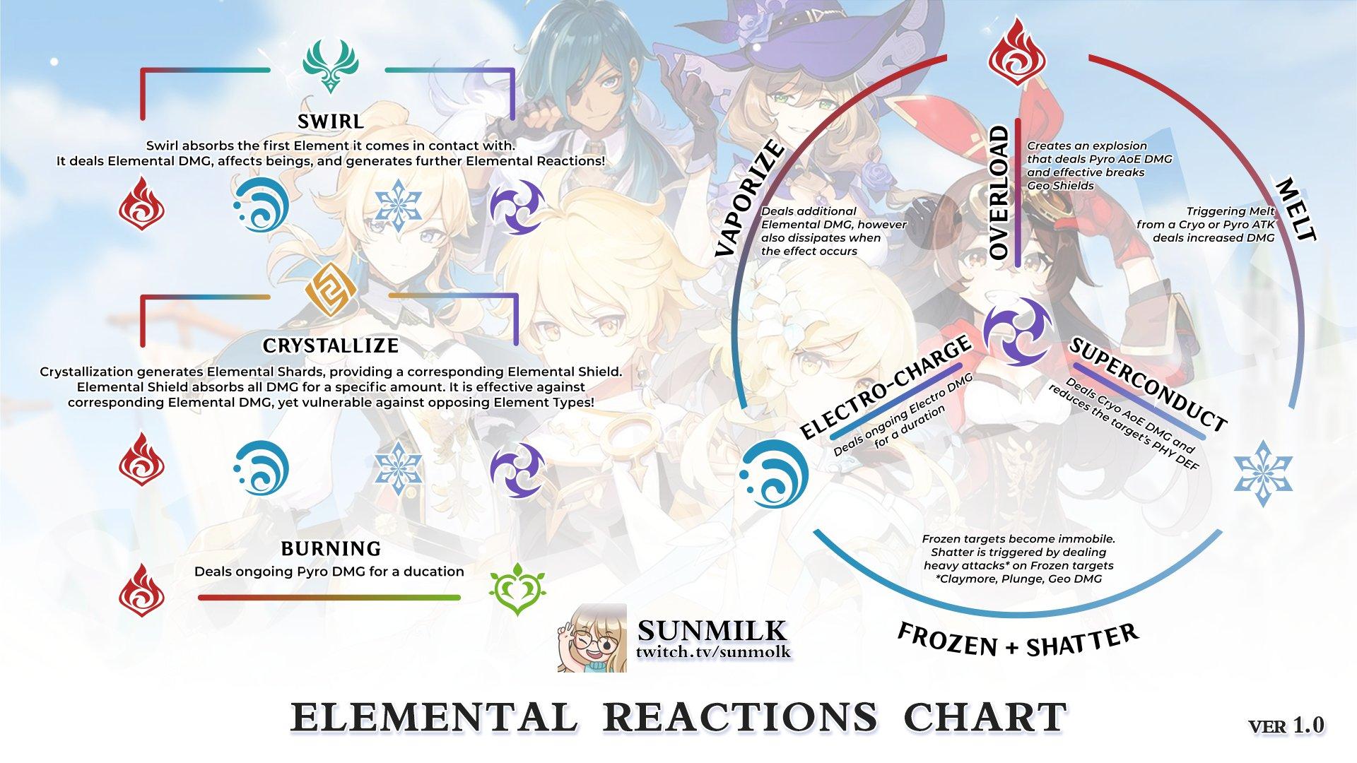 Reacciones elementales de impacto de Genshin Todos